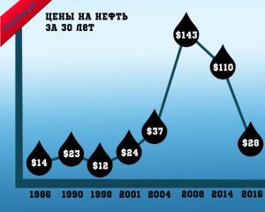 история цен на нефть за 30 лет
