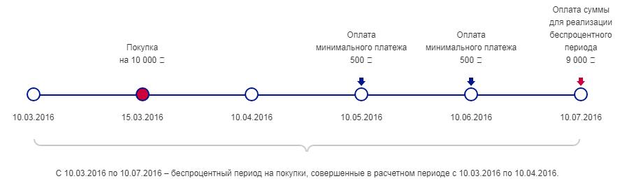 Карта 100 или 120 дней Альфа-Банк vs Почта Банк