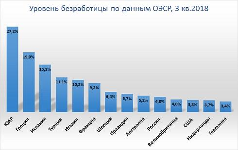 Уровень безработицы в РФ и в странах мира