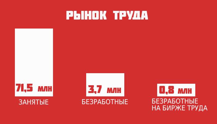 Ситуация на рынке труда РФ – 2019 в таблицах и графиках